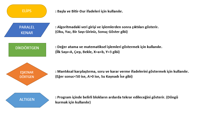 Algoritma İş Akış Şemaları