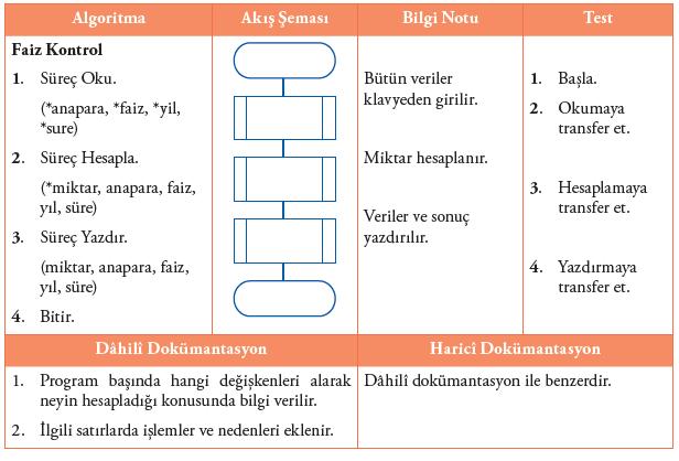 Algoritma ve Akış Şemaları
