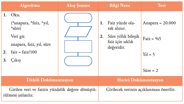 Algoritma ve Akış Şemaları1