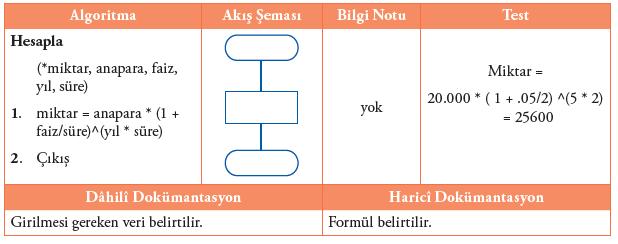 Algoritma ve Akış Şemaları2