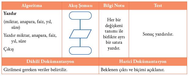 Algoritma ve Akış Şemaları3
