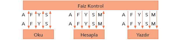 Birleşim Çizelgesi ve Veri Sözlüğü1