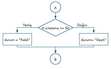 Tek Koşullu Yapılar 3
