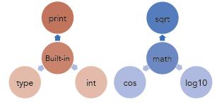 Fonksiyonlar ve Modüller 3