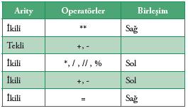 Operatör Önceliği ve Birleşim