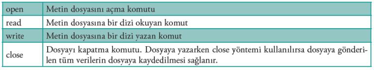 TextIOWrapper Yöntemleri 768x144