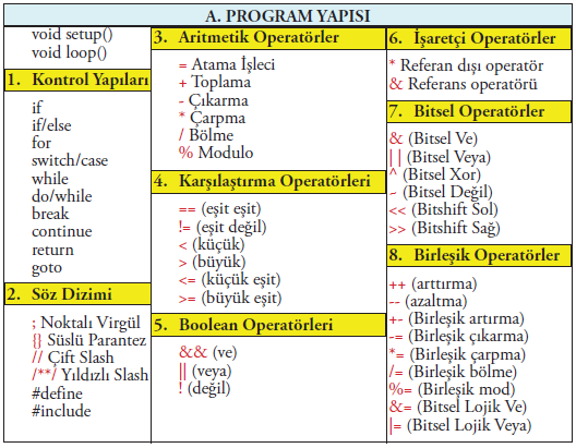 Arduino IDEde söz dizimi operatör ve değişkenler