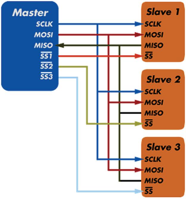 SPI veri yolu bağlantı şekilleri